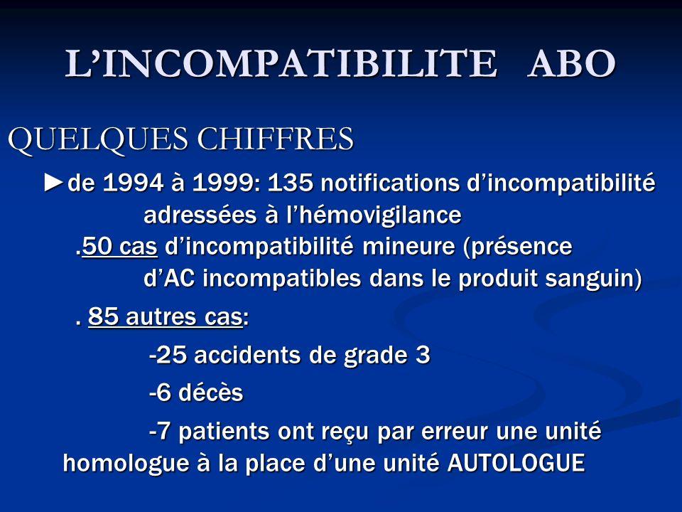 LINCOMPATIBILITE ABO QUELQUES CHIFFRES de 1994 à 1999: 135 notifications dincompatibilité adressées à lhémovigilance.50 cas dincompatibilité mineure (