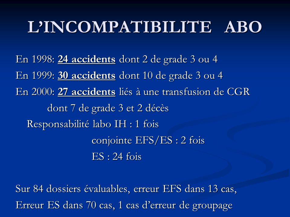 LINCOMPATIBILITE ABO En 1998: 24 accidents dont 2 de grade 3 ou 4 En 1999: 30 accidents dont 10 de grade 3 ou 4 En 2000: 27 accidents liés à une trans
