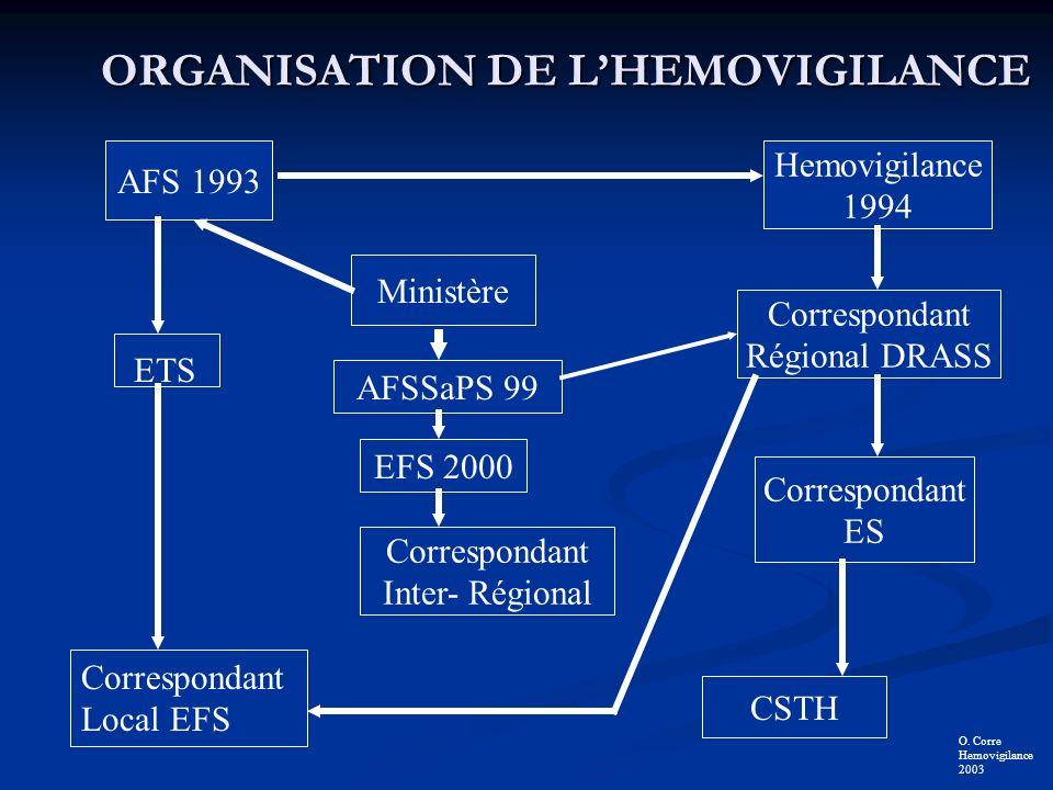 ORGANISATION DE LHEMOVIGILANCE RESEAU 1.