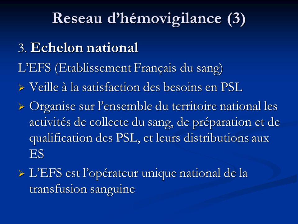 Reseau dhémovigilance (3) 3. Echelon national LEFS (Etablissement Français du sang) Veille à la satisfaction des besoins en PSL Veille à la satisfacti