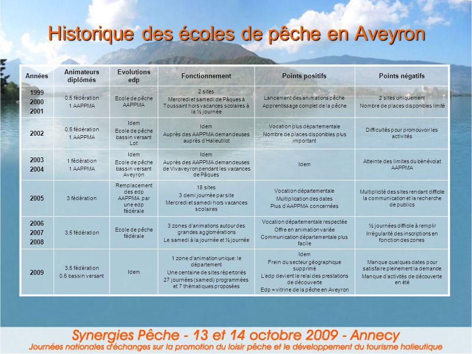 Historique des écoles de pêche en Aveyron Années Animateurs diplômés Evolutions edp FonctionnementPoints positifsPoints négatifs 1999 2000 2001 0.5 fé