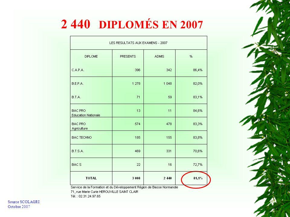 2 440 DIPLOMÉS EN 2007 Source SCOLAGRI Octobre 2007