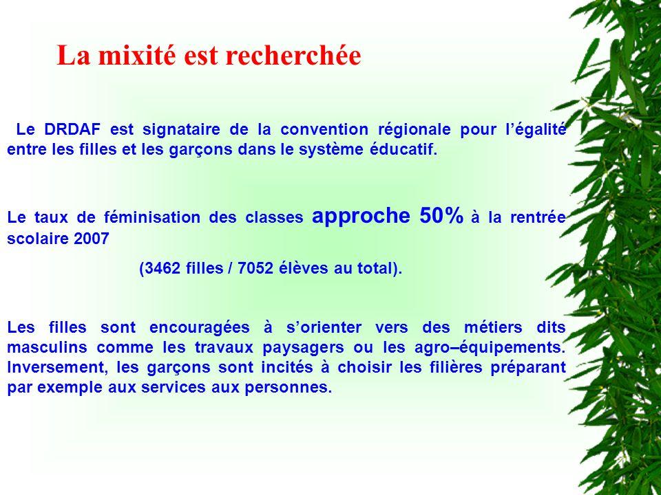 Le DRDAF est signataire de la convention régionale pour légalité entre les filles et les garçons dans le système éducatif.