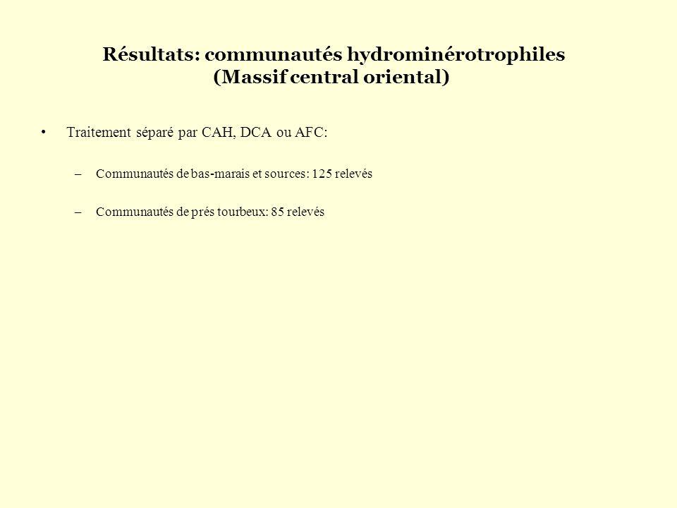 Résultats: communautés hydrominérotrophiles (Massif central oriental) Traitement séparé par CAH, DCA ou AFC: –Communautés de bas-marais et sources: 12