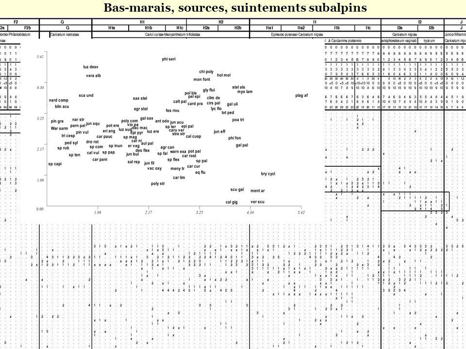 Bas-marais, sources, suintements subalpins fens, spring mires, subalpine flowing mires Projection des points espèces sur le plan factoriel de la DCA 1