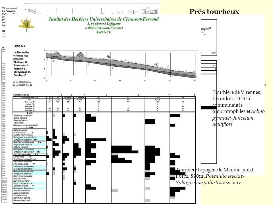 Prés tourbeux (peat-grazing communities) Profils socio-écologiques topo- stationnels ( socio-ecological toposequences) Tourbière topogène la Prénarde,