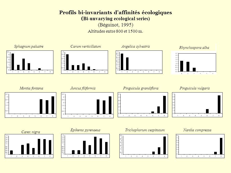 Profils bi-invariants daffinités écologiques ( Bi-unvarying ecological series) (Béguinot, 1995) Altitudes entre 800 et 1500 m. Sphagnum palustreCarum