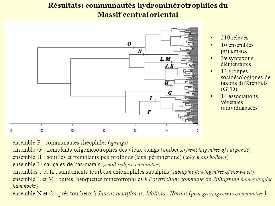 Résultats: communautés hydrominérotrophiles du Massif central oriental 210 relevés 10 ensembles principaux 39 syntaxons élémentaires 13 groupes socioé