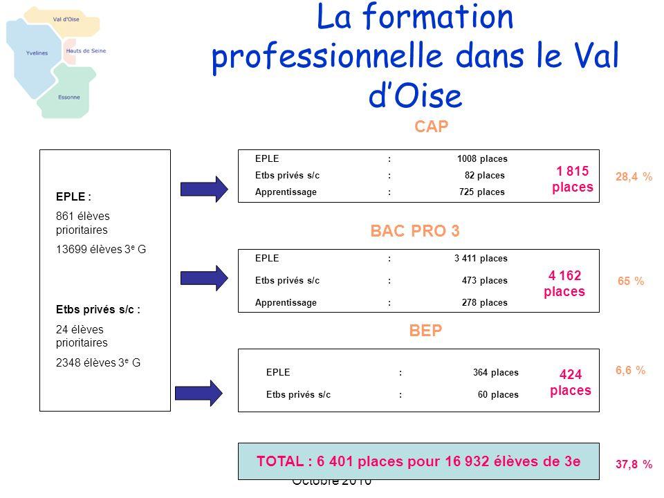 La répartition des formations professionnelles dans les EPLE lacadémie de Versailles 21,8 % 69,7 %