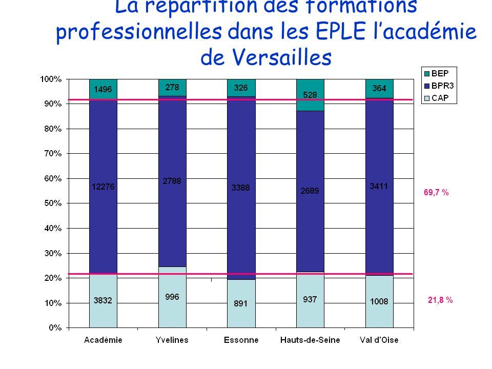 Analyse des différentes structures Par niveau de formation et par filière CAP