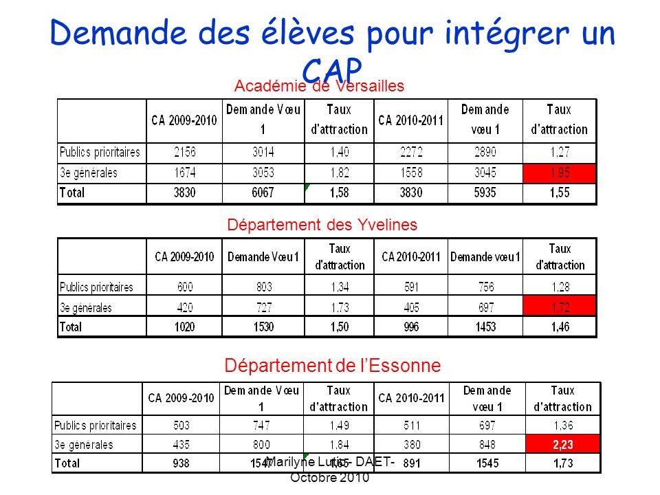 Marilyne Lutic - DAET- Octobre 2010 Demande des élèves pour intégrer un CAP Département des Hauts-de-Seine Département du Val dOise