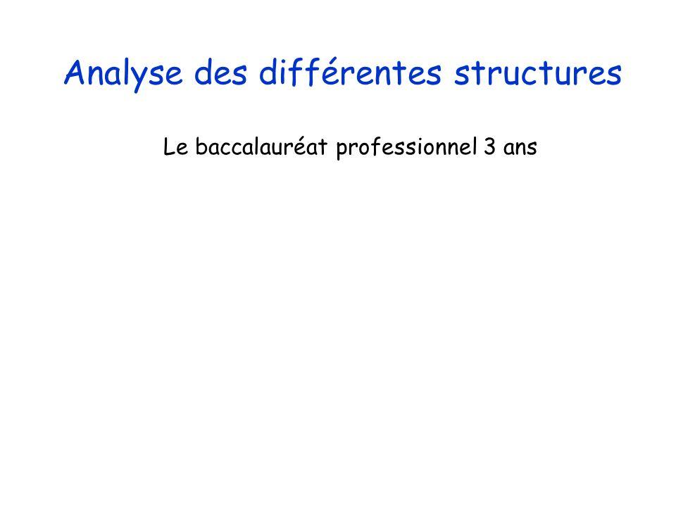 Marilyne Lutic - DAET- Octobre 2010 Origine des élèves de seconde professionnelle Académie de Versailles