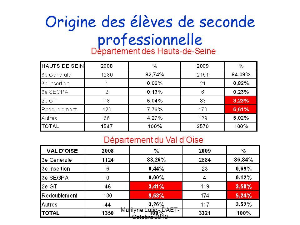 Marilyne Lutic - DAET- Octobre 2010 Origine des élèves de seconde professionnelle Département des Hauts-de-Seine Département du Val dOise