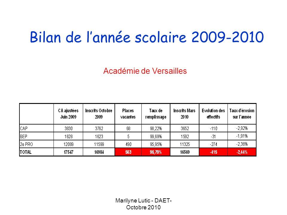 Marilyne Lutic - DAET- Octobre 2010 Bilan de lannée scolaire 2009-2010 Département de lEssonne Département des Yvelines