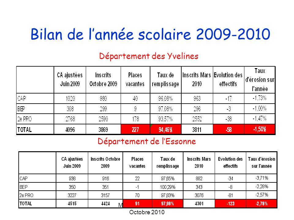 Marilyne Lutic - DAET- Octobre 2010 Bilan de lannée scolaire 2009-2010 Département des Hauts-de-Seine Département du Val dOise