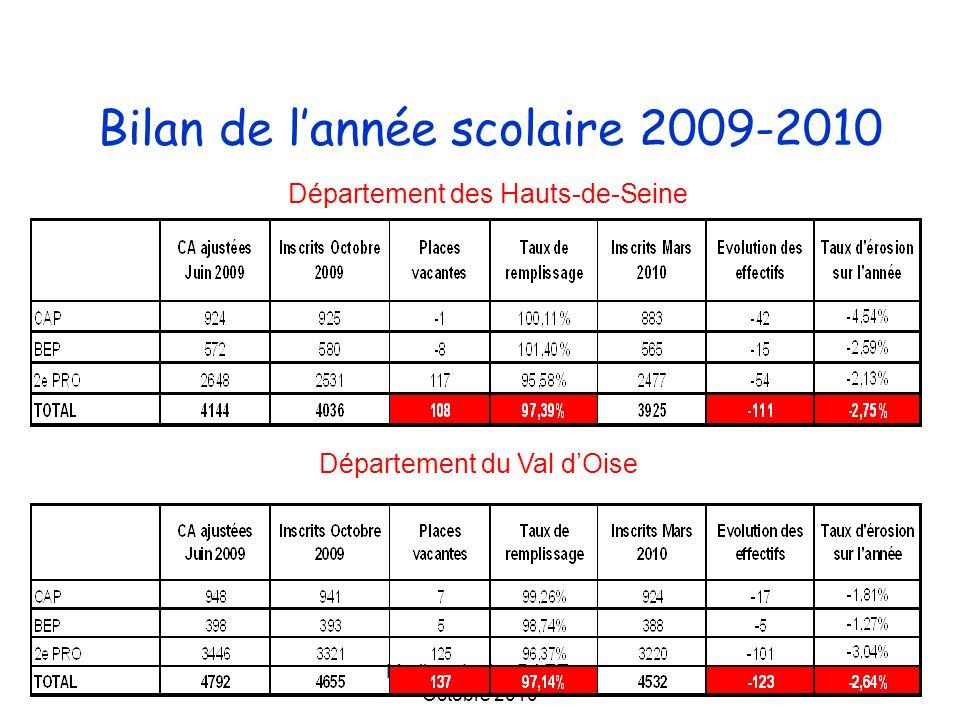 Marilyne Lutic - DAET- Octobre 2010 Suivi des élèves engagés dans la voie professionnelle en 2008-2009 Académie de Versailles