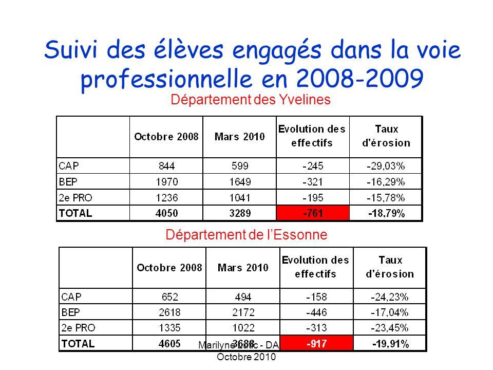 Marilyne Lutic - DAET- Octobre 2010 Suivi des élèves engagés dans la voie professionnelle en 2008-2009 Département des Hauts-de-Seine Département du Val dOise