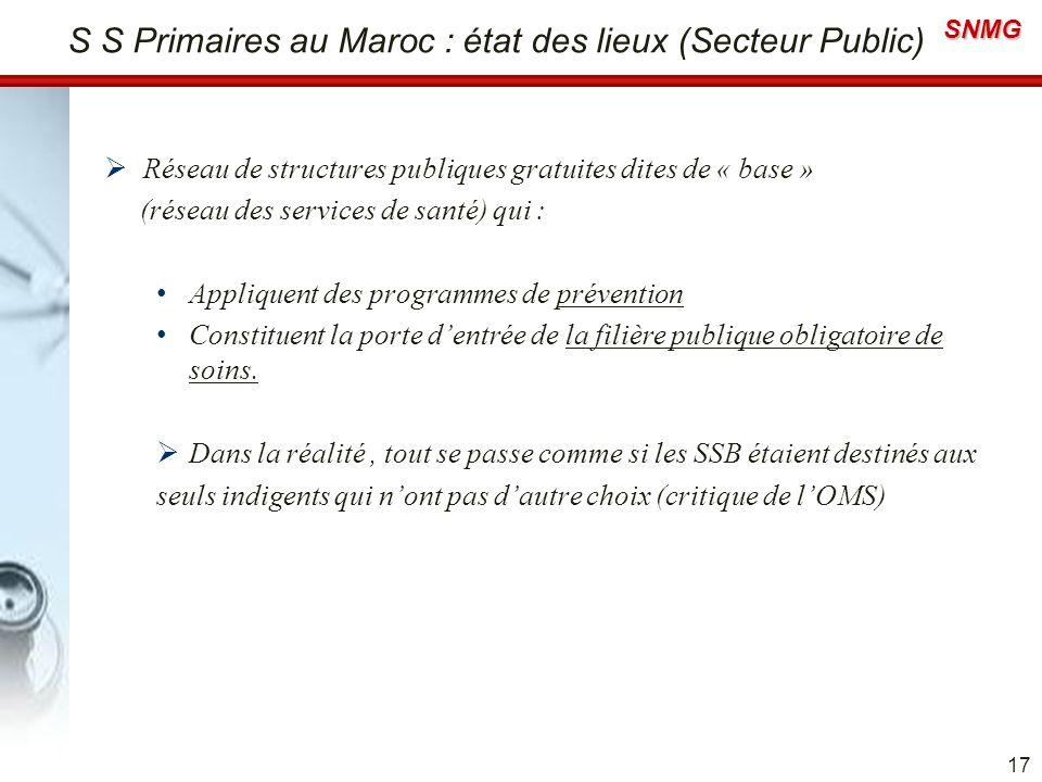 SNMG S S Primaires au Maroc : état des lieux (Secteur Public) Réseau de structures publiques gratuites dites de « base » (réseau des services de santé