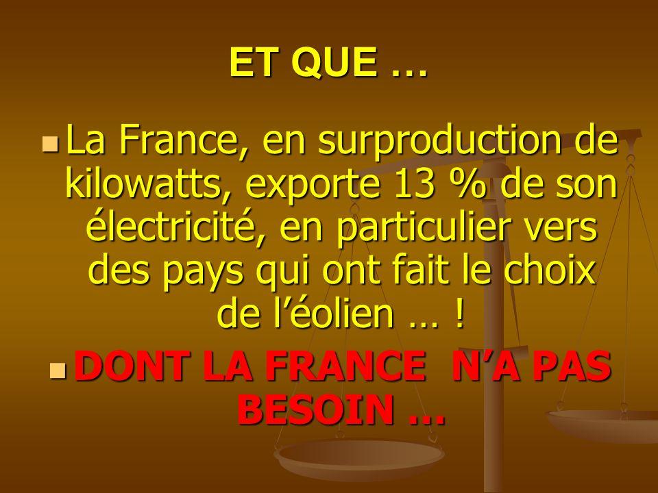 ET QUE … La France, en surproduction de kilowatts, exporte 13 % de son électricité, en particulier vers des pays qui ont fait le choix de léolien … !