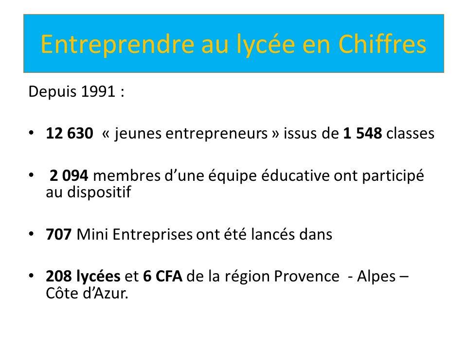Entreprendre au lycée en Chiffres Depuis 1991 : 12 630 « jeunes entrepreneurs » issus de 1 548 classes 2 094 membres dune équipe éducative ont partici