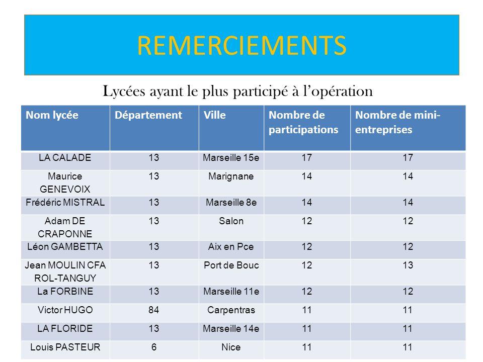REMERCIEMENTS Lycées ayant le plus participé à lopération Nom lycéeDépartementVilleNombre de participations Nombre de mini- entreprises LA CALADE13Mar