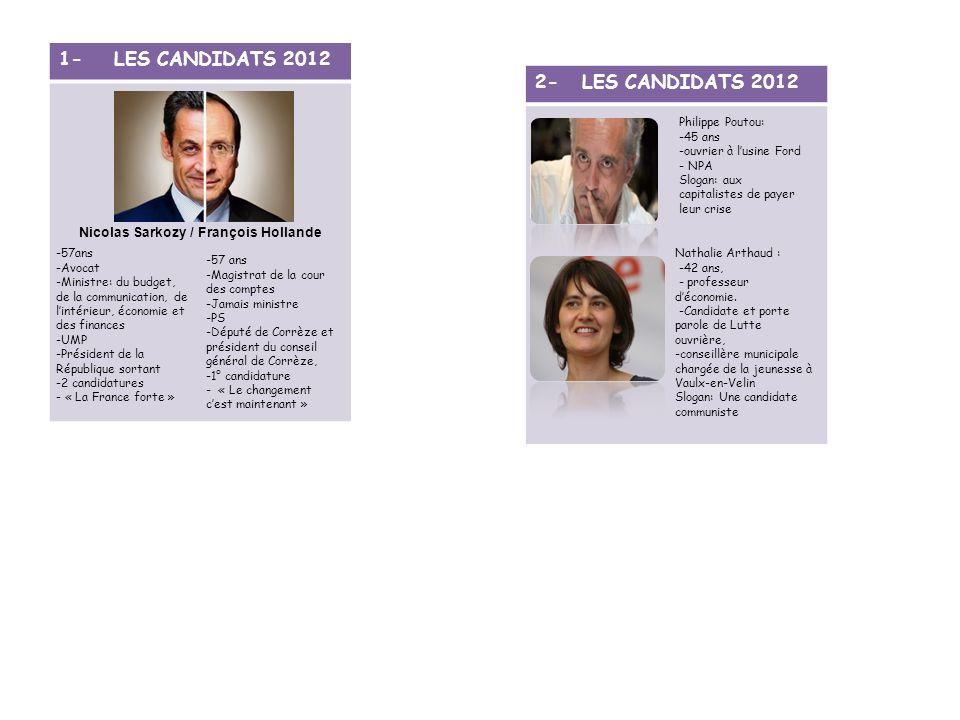 1- LES CANDIDATS 2012 Nicolas Sarkozy / François Hollande -57ans -Avocat -Ministre: du budget, de la communication, de lintérieur, économie et des fin