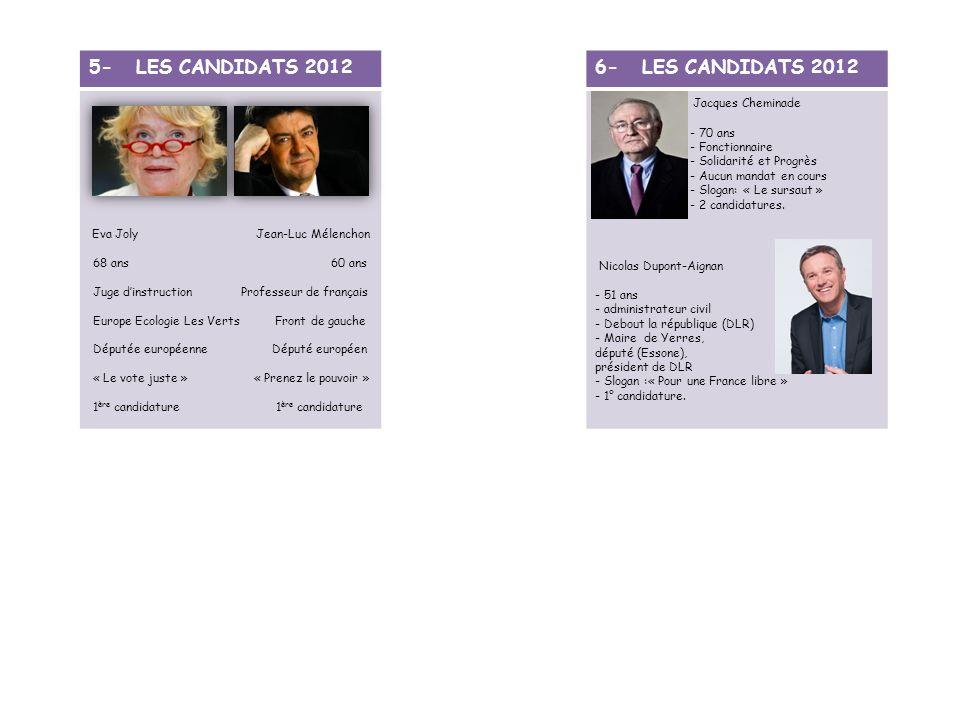 6- LES CANDIDATS 2012 Jacques Cheminade - 70 ans - Fonctionnaire - Solidarité et Progrès - Aucun mandat en cours - Slogan: « Le sursaut » - 2 candidat