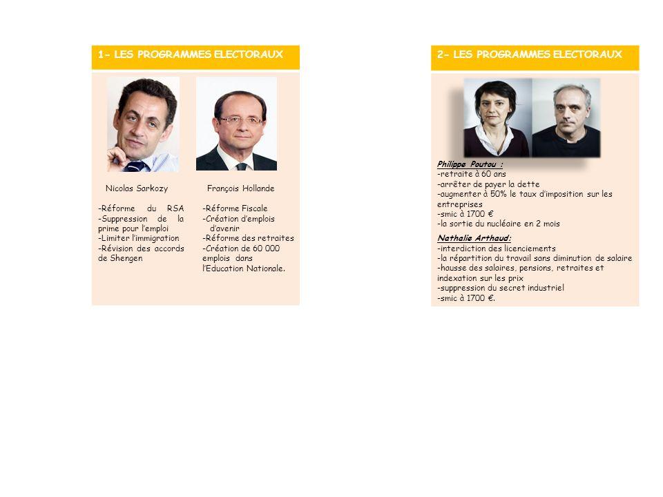2- LES PROGRAMMES ELECTORAUX Philippe Poutou : -retraite à 60 ans -arrêter de payer la dette -augmenter à 50% le taux dimposition sur les entreprises