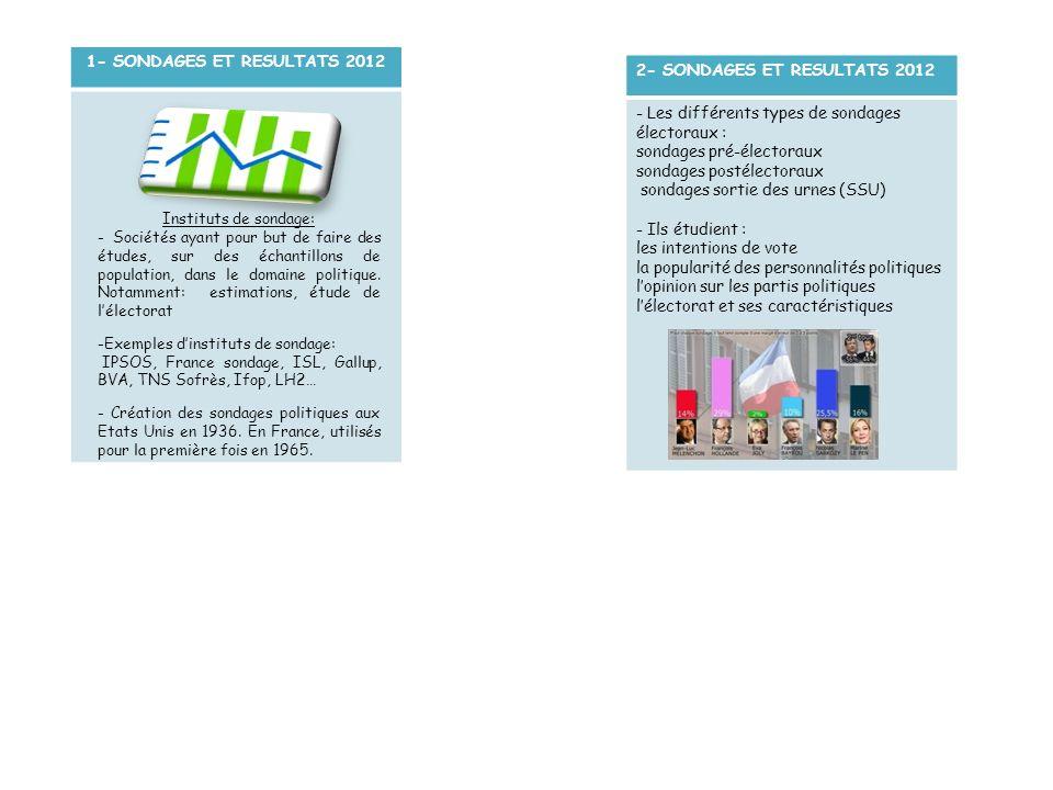 1- SONDAGES ET RESULTATS 2012 Instituts de sondage: - Sociétés ayant pour but de faire des études, sur des échantillons de population, dans le domaine