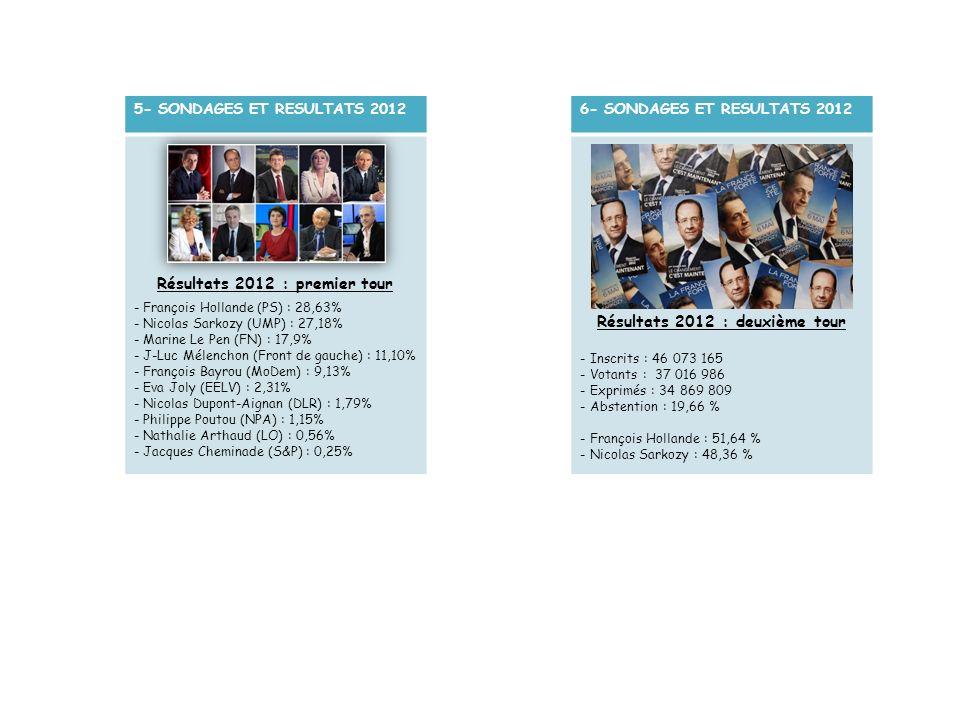 6- SONDAGES ET RESULTATS 2012 Résultats 2012 : deuxième tour - Inscrits : 46 073 165 - Votants : 37 016 986 - Exprimés : 34 869 809 - Abstention : 19,