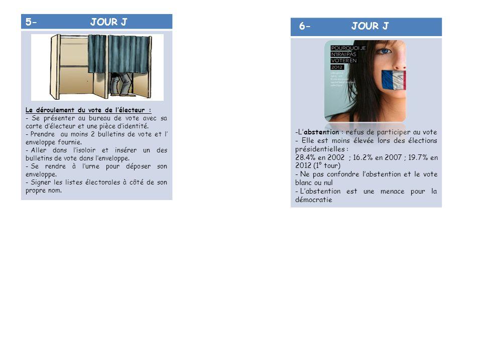 5- JOUR J Le déroulement du vote de lélecteur : - Se présenter au bureau de vote avec sa carte délecteur et une pièce didentité. - Prendre au moins 2