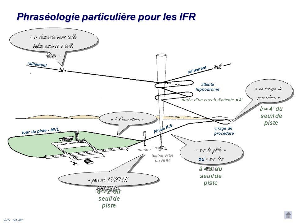 Une trajectoire darrivée IFR rassemble presque toujours les mêmes éléments: ralliement attente hippodrome virage de procédure Finale ILS balise VOR ou