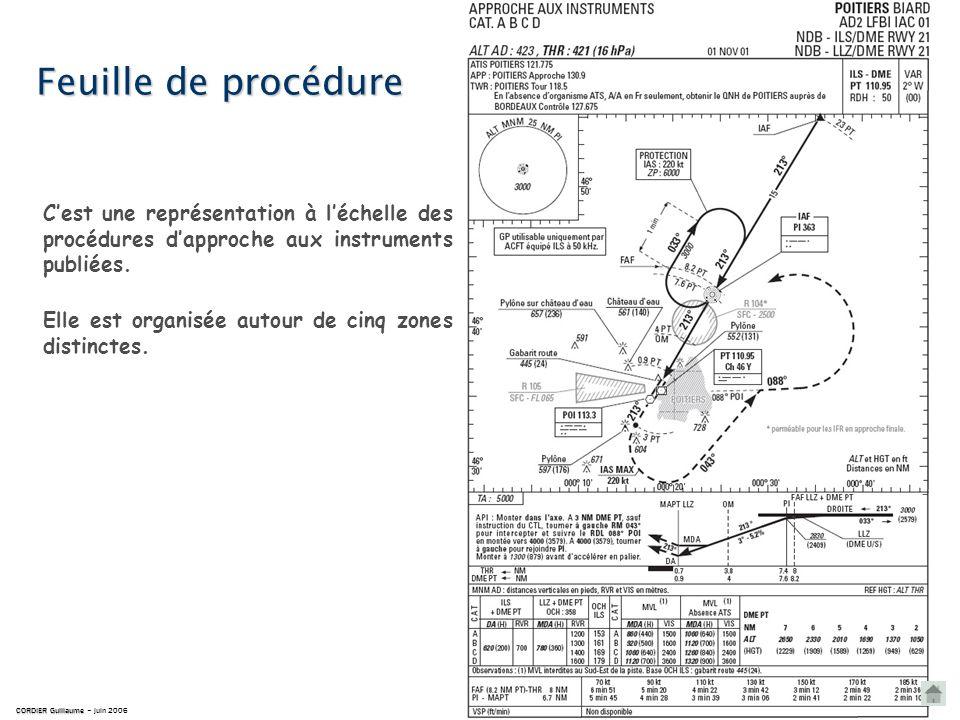Trajectoire darrivée standardisée aux instruments permettant daccélérer et daméliorer la fluidité du trafic.