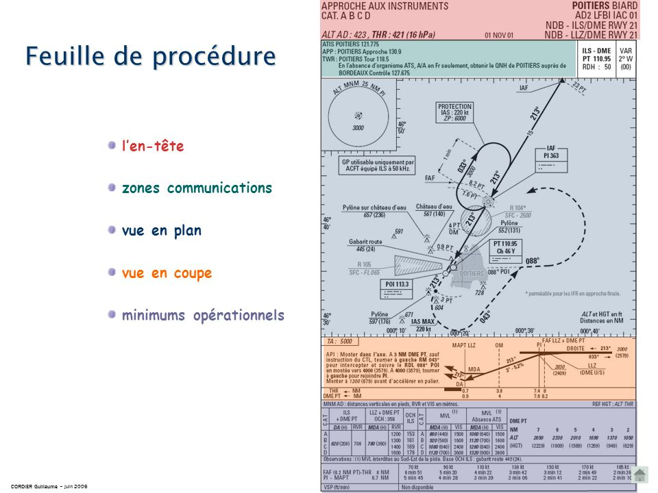 Feuille de procédure CORDIER Guillaume CORDIER Guillaume – juin 2006 Cest une représentation à léchelle des procédures dapproche aux instruments publi