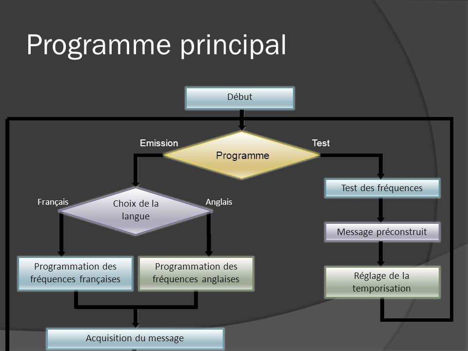 Programme principal Début Programmation des fréquences françaises Programmation des fréquences anglaises Choix de la langue FrançaisAnglais Programme