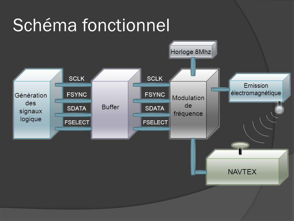 Schéma fonctionnel Génération des signaux logique Buffer Horloge 8Mhz SCLK Modulation de fréquence NAVTEX Emission électromagnétique FSYNC SDATA FSELE