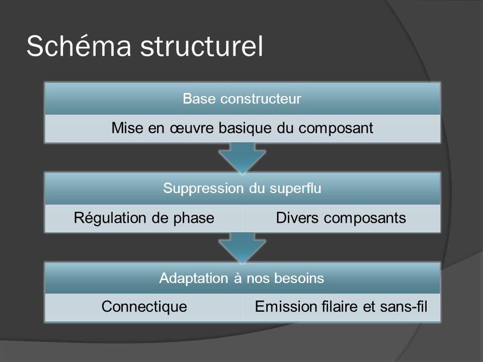 Schéma structurel Adaptation à nos besoins ConnectiqueEmission filaire et sans-fil Suppression du superflu Régulation de phaseDivers composants Base c
