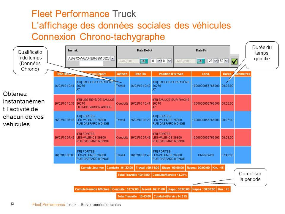 12 Fleet Performance Truck - Suivi données sociales Fleet Performance Truck Laffichage des données sociales des véhicules Connexion Chrono-tachygraphe Qualificatio n du temps (Données Chrono) Durée du temps qualifié Cumul sur la période Obtenez instantanémen t lactivité de chacun de vos véhicules