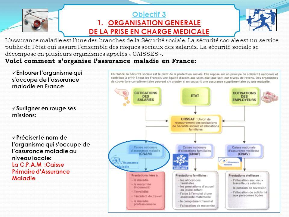 24 Objectif 3 1.ORGANISATION GENERALE DE LA PRISE EN CHARGE MEDICALE Voici comment sorganise lassurance maladie en France: Entourer lorganisme qui soc