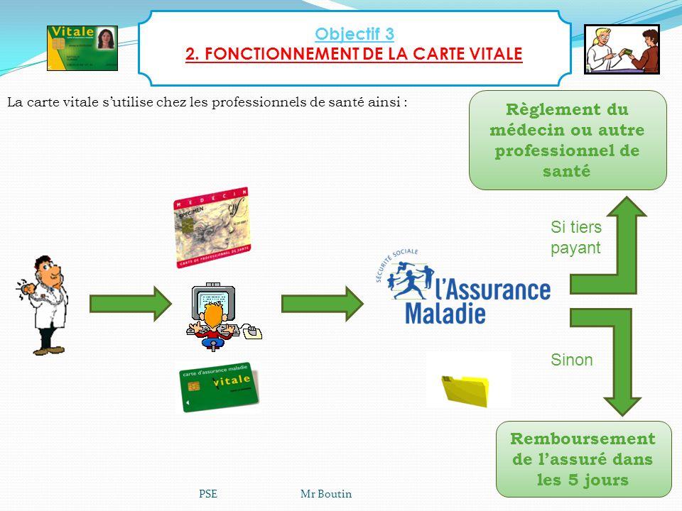 PSE Mr Boutin28 La carte vitale sutilise chez les professionnels de santé ainsi : Objectif 3 2. FONCTIONNEMENT DE LA CARTE VITALE Si tiers payant Sino