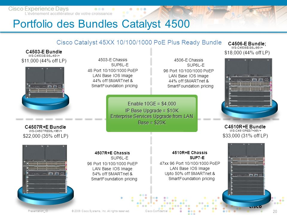 © 2009 Cisco Systems, Inc. All rights reserved.Cisco ConfidentialPresentation_ID 20 Portfolio des Bundles Catalyst 4500 C4506-E Bundle; WS-C4506E-S6L-