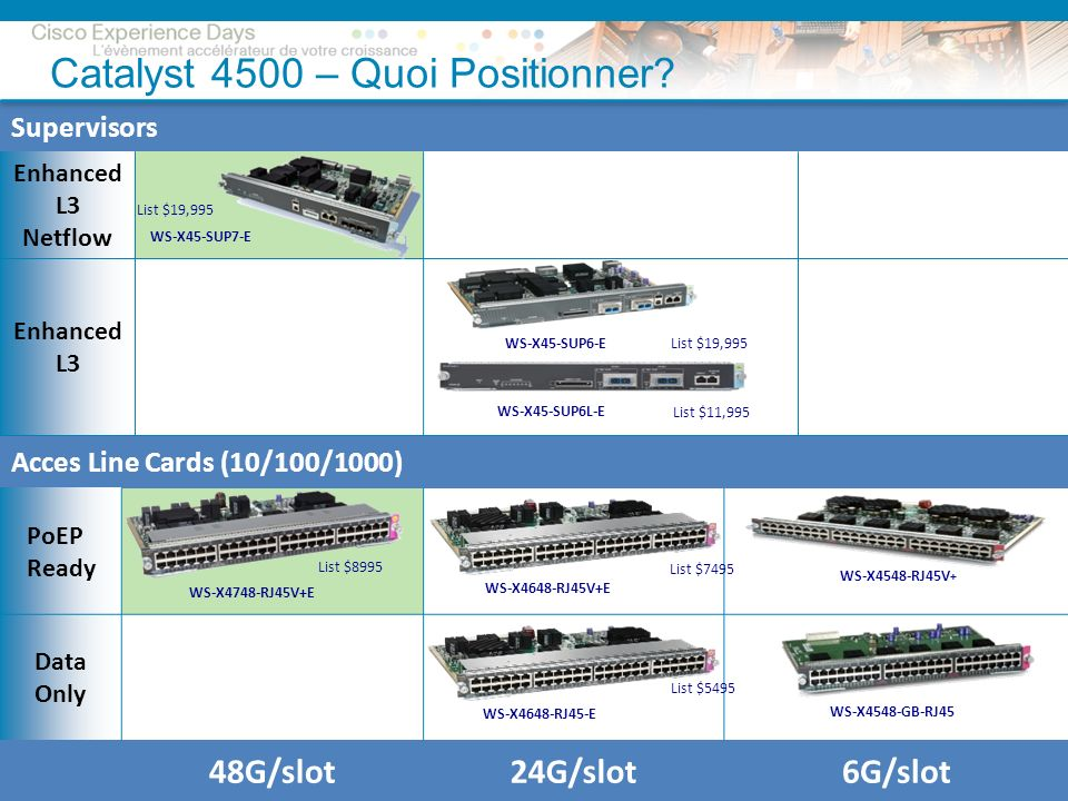 © 2009 Cisco Systems, Inc. All rights reserved.Cisco ConfidentialPresentation_ID 21 Catalyst 4500 – Quoi Positionner? Supervisors Enhanced L3 Netflow