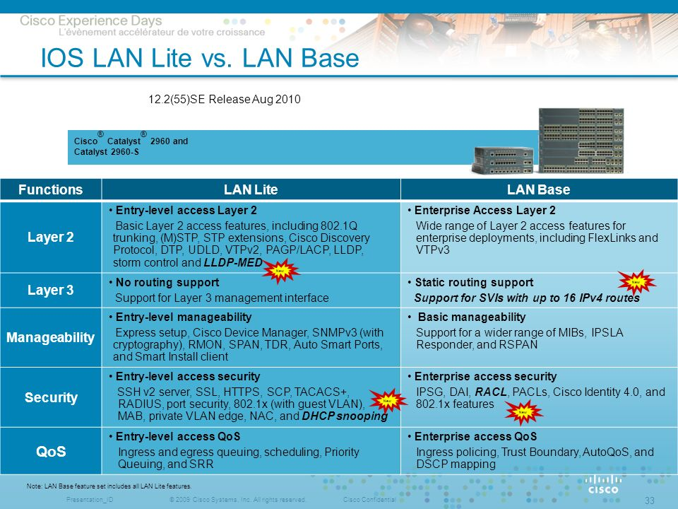 © 2009 Cisco Systems, Inc. All rights reserved.Cisco ConfidentialPresentation_ID 33 Cisco ® Catalyst ® 2960 and Catalyst 2960-S IOS LAN Lite vs. LAN B