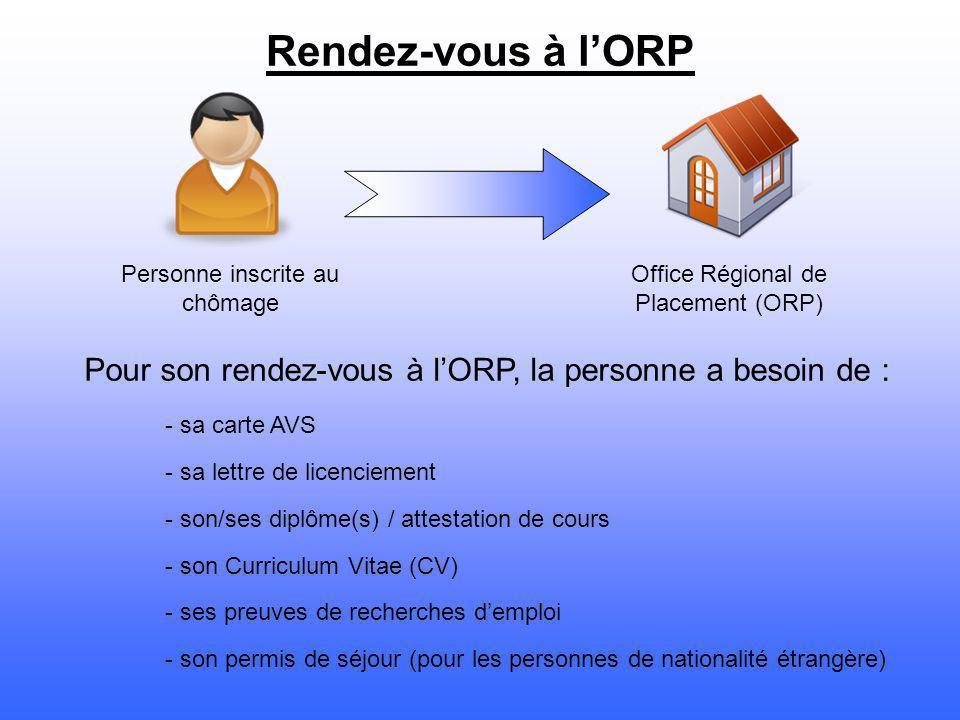 Personne inscrite au chômage Office Régional de Placement (ORP) Rendez-vous à lORP Pour son rendez-vous à lORP, la personne a besoin de : - sa carte A