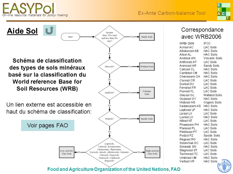On-line resource materials for policy making Food and Agriculture Organization of the United Nations, FAO Ex-Ante Carbon-balance Tool Schéma de classi