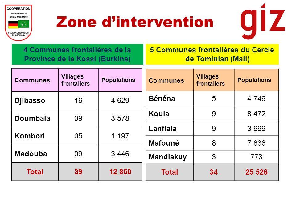 Zone dintervention 4 Communes frontalières de la Province de la Kossi (Burkina) 5 Communes frontalières du Cercle de Tominian (Mali) Communes Villages