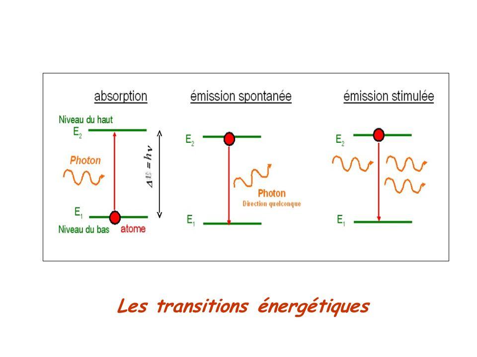 Aspect probabiliste des phénomènes quantiques Montage expérimental Figures observées à lécran