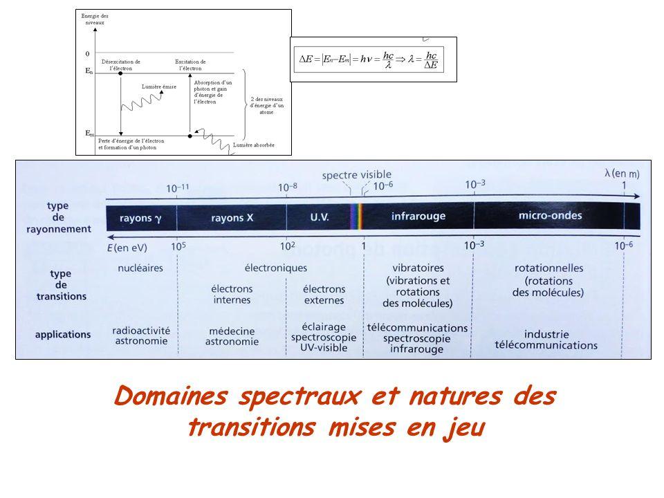 Domaines spectraux et natures des transitions mises en jeu