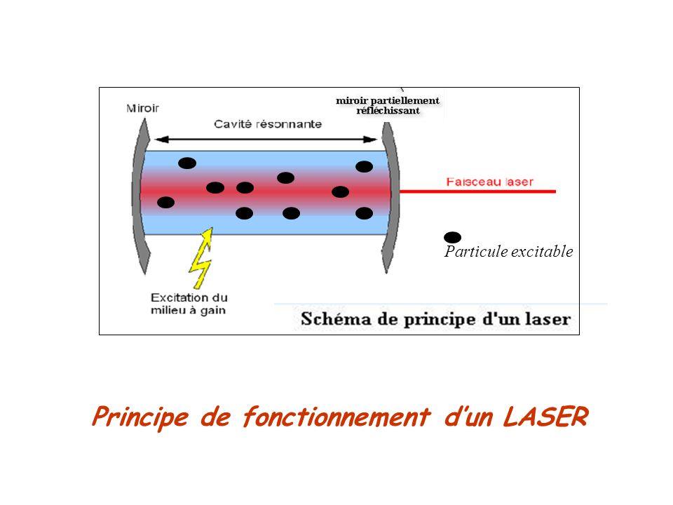 Principe de fonctionnement dun LASER Particule excitable