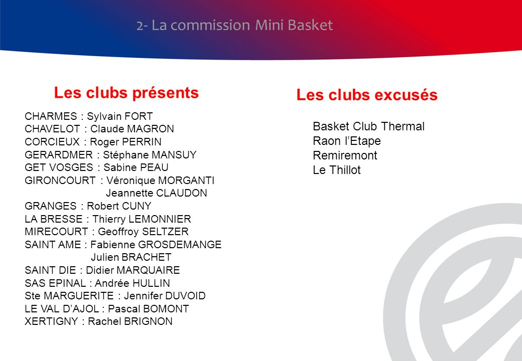 Les clubs présents 2- La commission Mini Basket CHARMES : Sylvain FORT CHAVELOT : Claude MAGRON CORCIEUX : Roger PERRIN GERARDMER : Stéphane MANSUY GE
